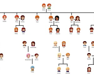 harry potter, family, and family tree image