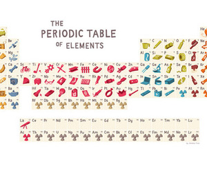 chemistry and periodic table image