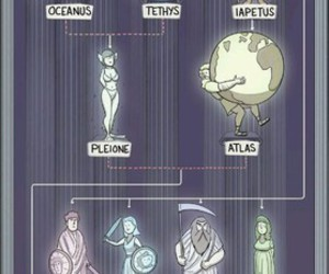 god, greek, and family tree image