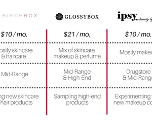 makeup, unboxing, and glossybox image