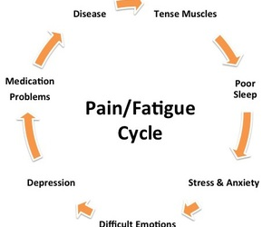 anxiety, support, and fibromyalgia image