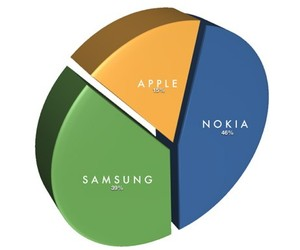 popular phones and iphone is a phase image