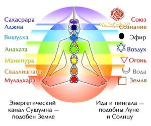 breathing, chakras, and meditation image
