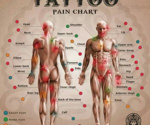tattoo, tattoo pain, and tattoo pain index image