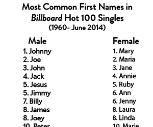 information, music, and names image