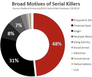 crime, serial killers, and criminology image
