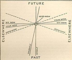 future, now, and past image