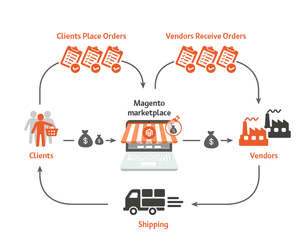 ecommerce extensions and magento marketplace image