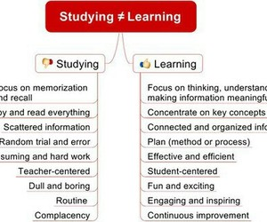learning and study image
