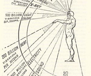 multidimensional, vibration, and frequency image