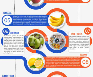 help you lose weight and know the right foods image