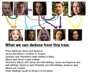 Drake, pretty little liars, and family tree image