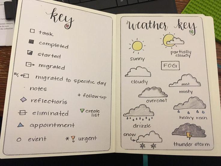 keys and bullet journal image