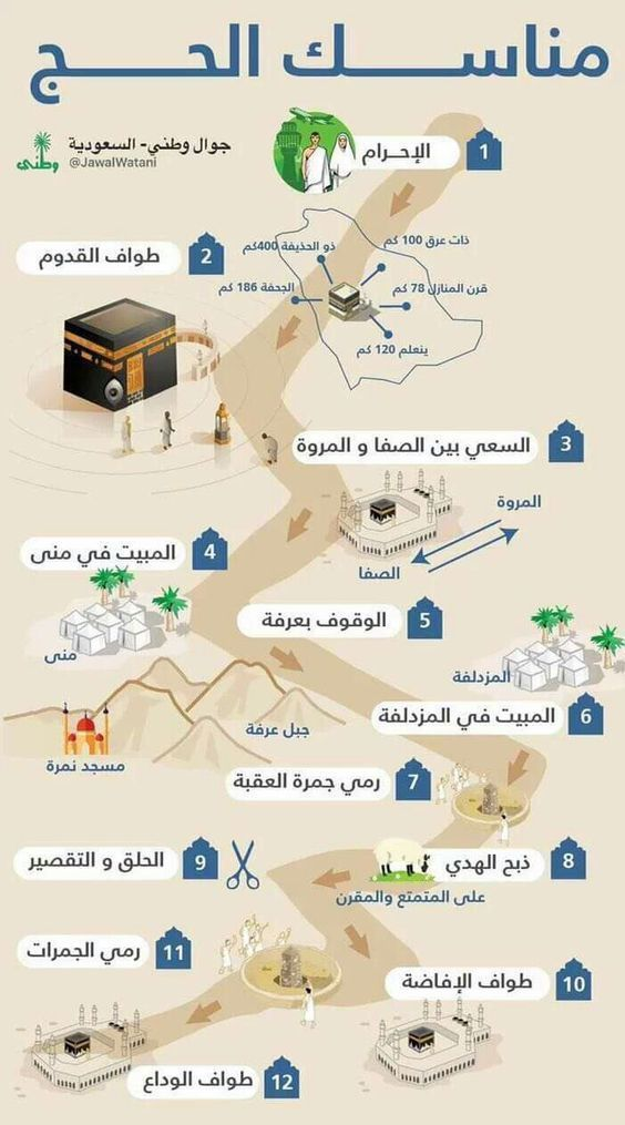 article and مناسك الحج image