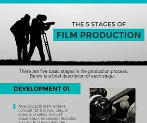 filmmaking, stages of film production, and stages of filmmaking image