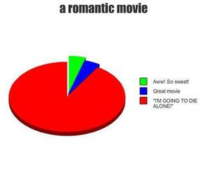 romantic, movie, and text image