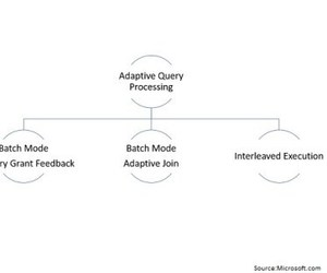 sql server, adaptive query processing, and batch mode adaptive joins image