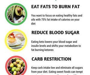 health, fats, and ketosis image