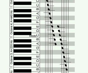 music, piano, and how to play image