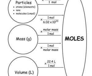 chemistry, inspirational, and moles image