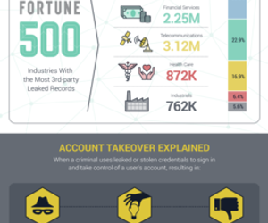 account takeover and account takeover fraud image