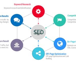 best seo services and seo marketing company image