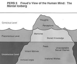 freud, mind, and thinking image