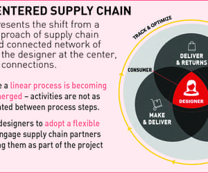 logistics and supplychain image