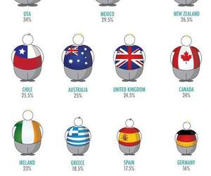 country, flag, and obesity image