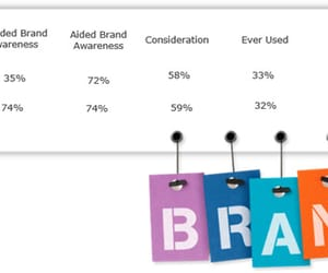 brand tracking surveys, brand tracker strategic, and brand tracking research image