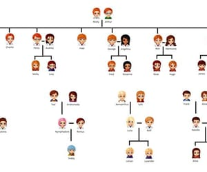 family tree, wow, and harry potter image