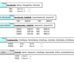 dimensional modeling, data warehouse modeling, and bi modeling image