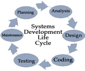 software testing image