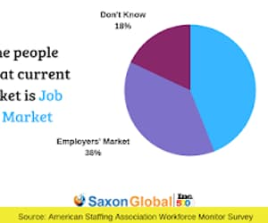 jobs, talents, and human resources image