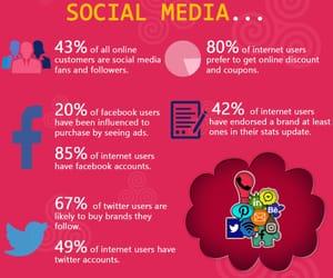 digital marketing, content marketing, and smm image