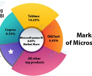 career, jobs, and business intelligence image