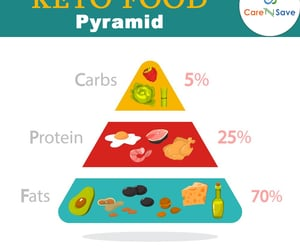 diet, keto diet, and healthy vegetables image
