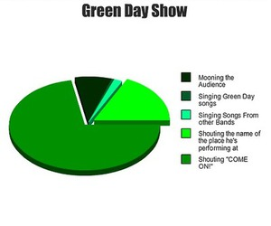 billie joe, green day, and show image