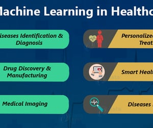 applications, technology, and healthcare image