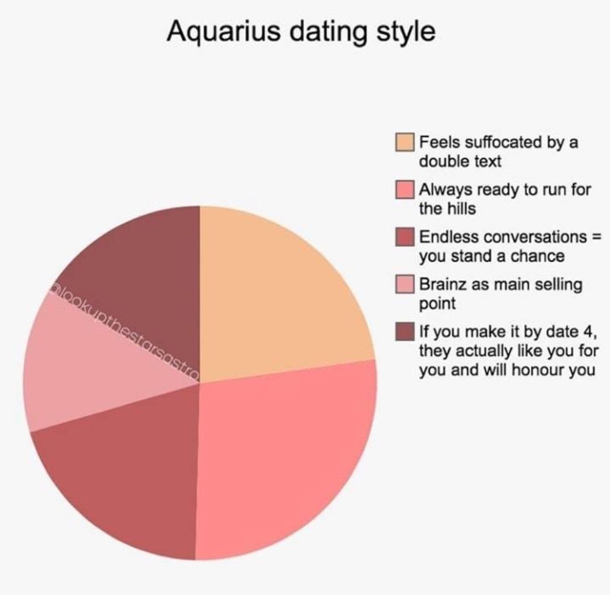 Astrologi dating diagram