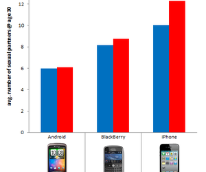 android, blackberry, and graph image
