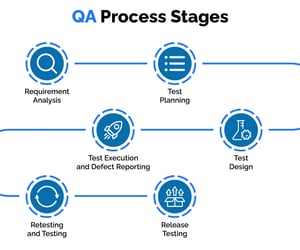 quality assurance and software testing image