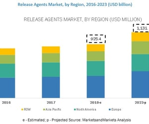 release agents and release agents market image