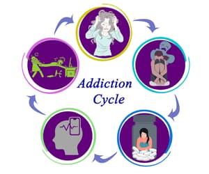 addiction, health, and mental health image