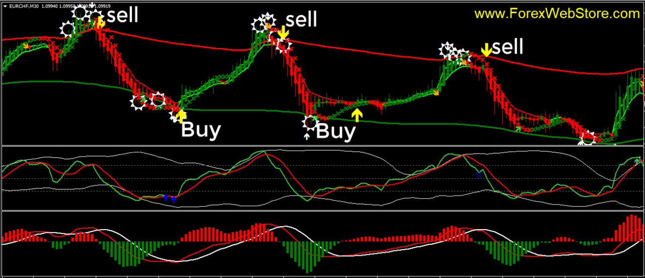 article, forex scalping indicator, and non repaint indicator image