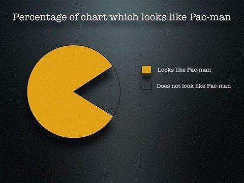 chart, geek, and pac-man image