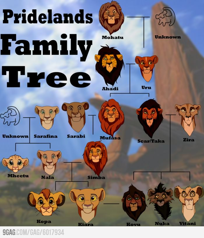 9gag The Lion King Family Tree On We Heart It
