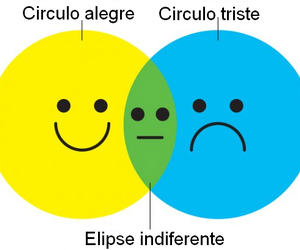 circulo, sad, and happy image
