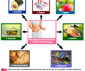 weightloss and fatloss image