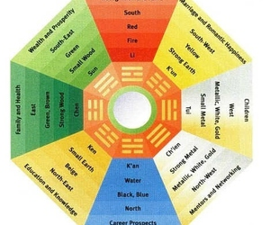feng shui and health image